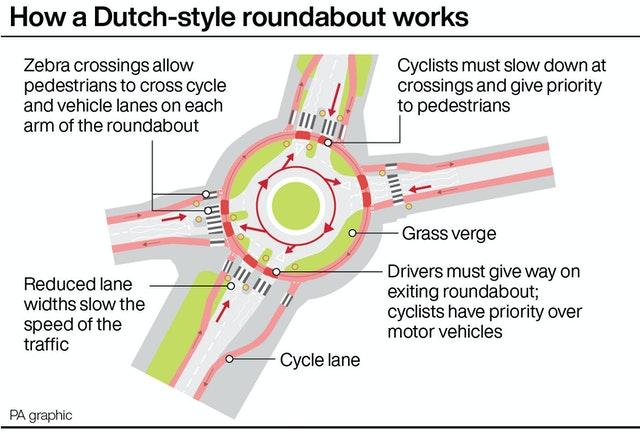 TRANSPORT Roundabout