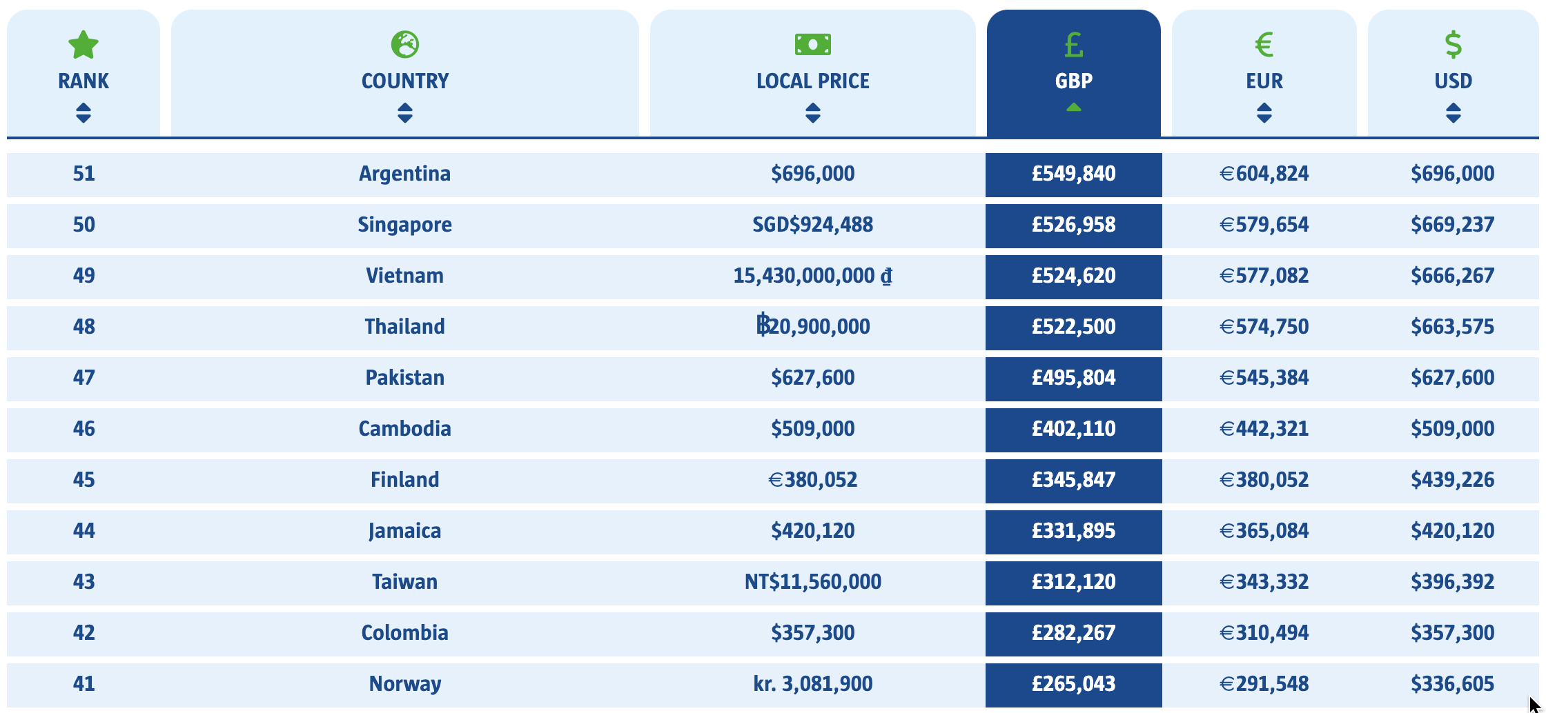 Most expensive countries to buy supercars