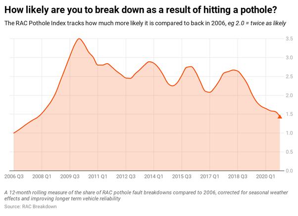 Pothole breakdown likelihood