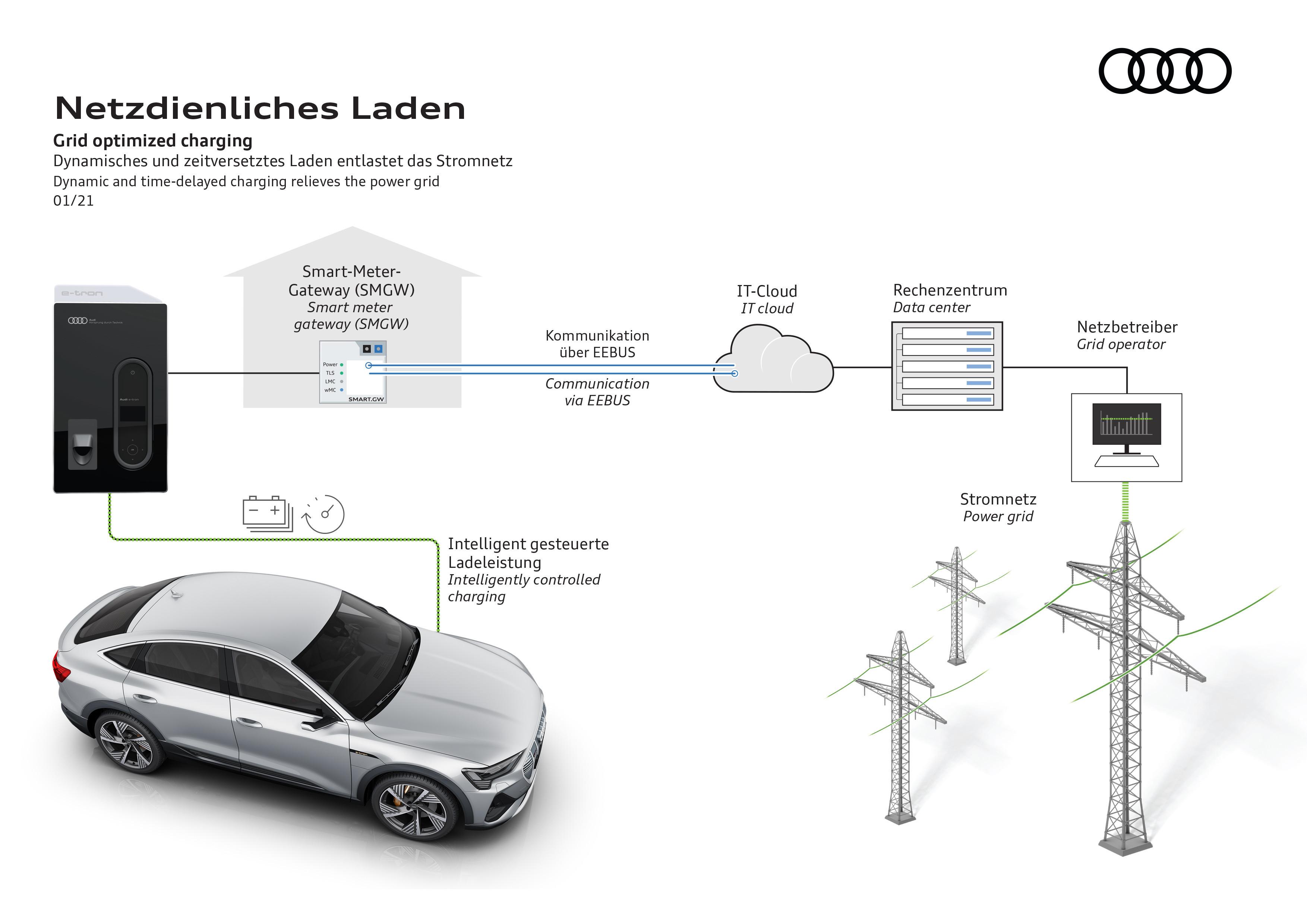 Grid optimised charging infographic