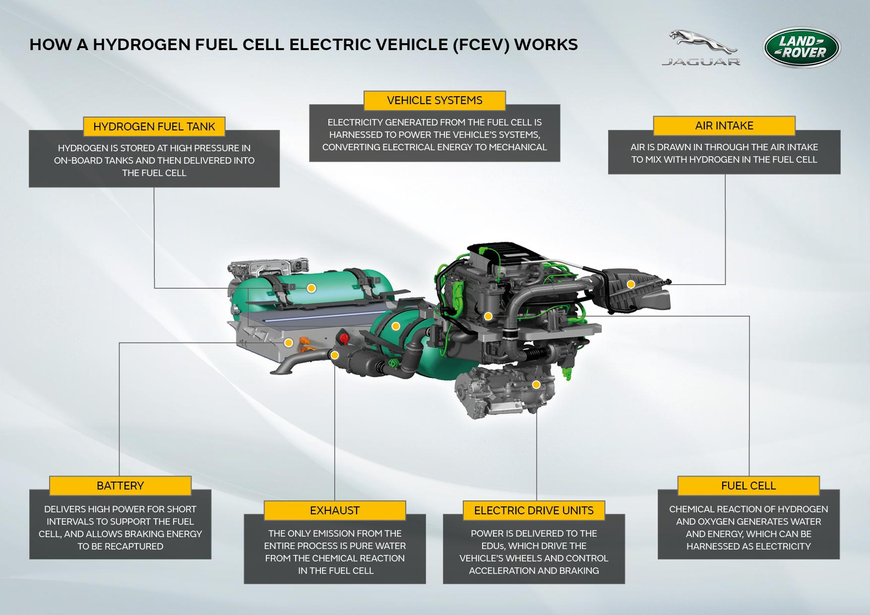Hydrogen powertrain